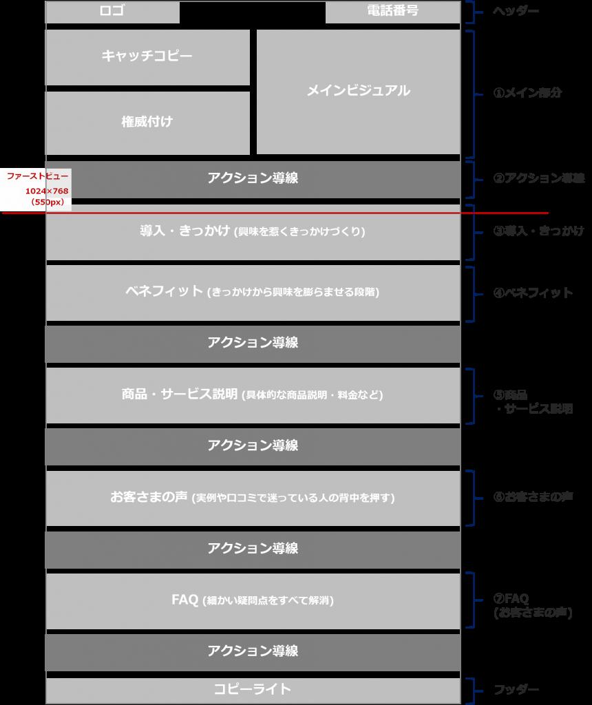 ランディングページの構成
